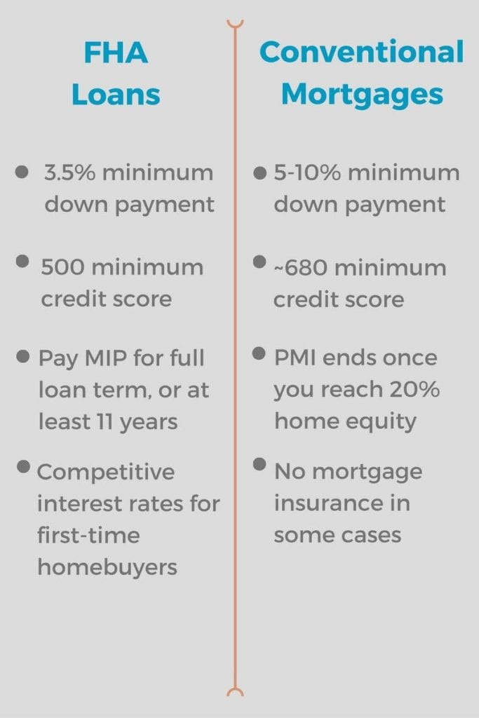FHA loans versus traditional mortgages