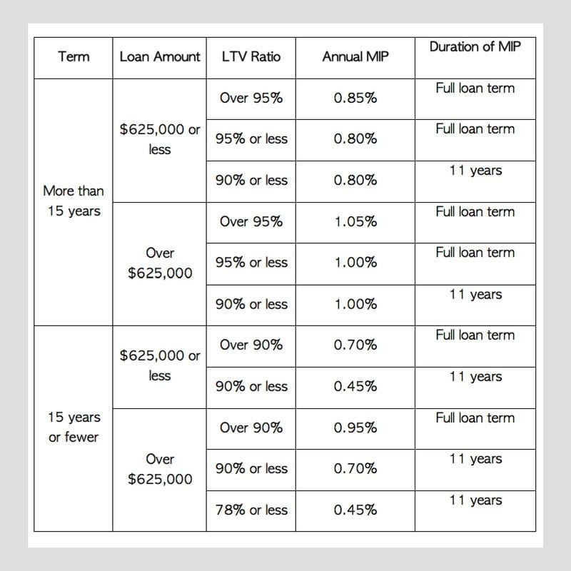 annual MIP cost