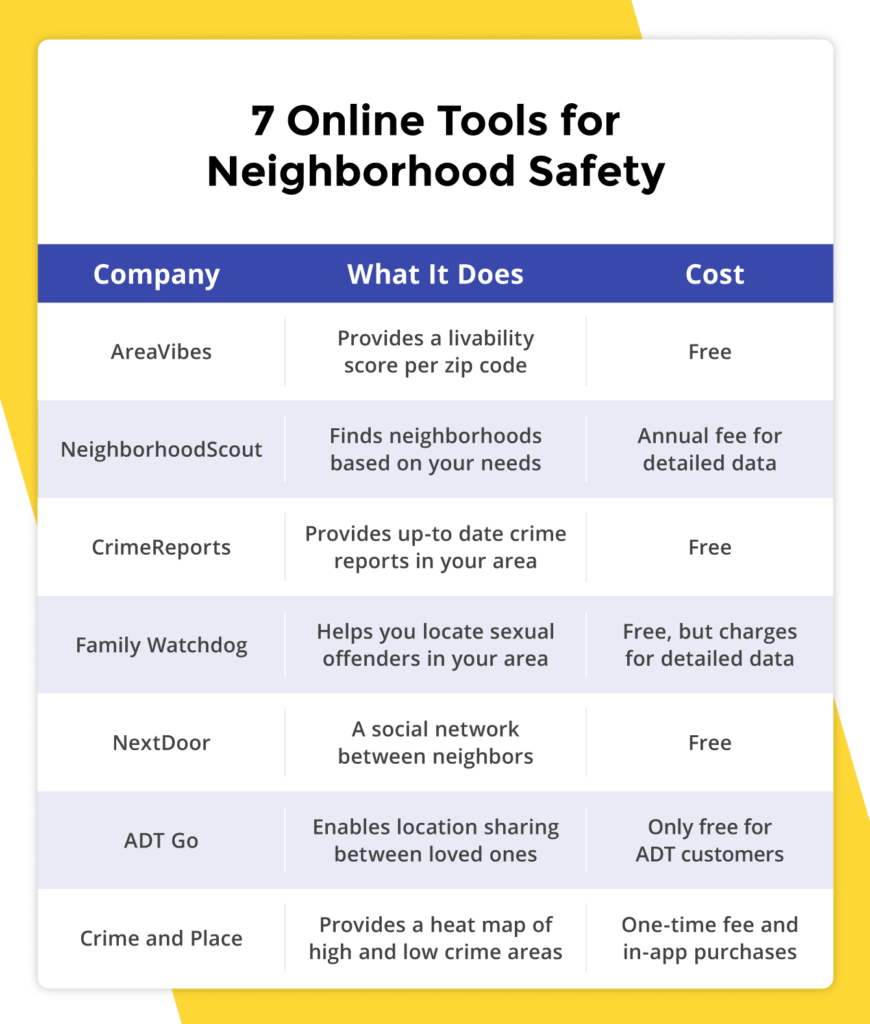 A list of seven companies that make online tools to help you research your prospective neighborhood's safety.