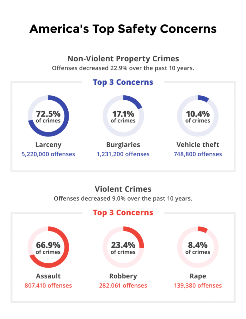 Understanding America's top safety concerns using the 2018 FBI Uniform Crime Report. Non-violent property crimes have decreased 22.9% over the past ten years and violent crimes have decreased 9%.