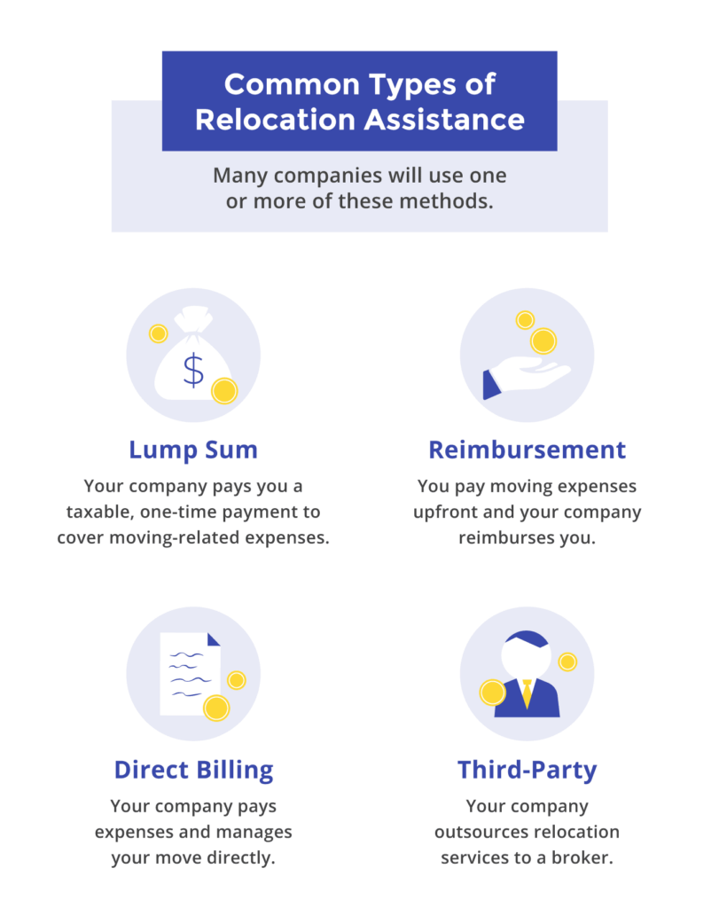 Common types of relocation assistance include a lump sum, a reimbursement, direct billing, and help from a third-party broker.