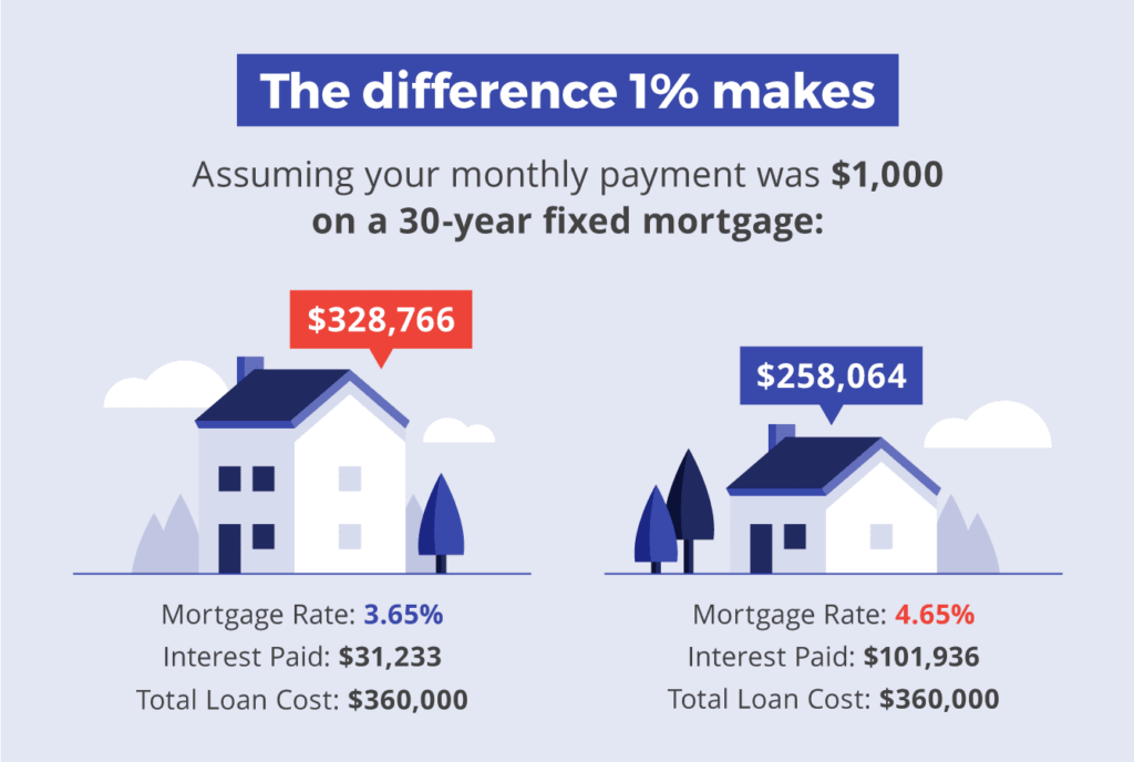 The difference 1% makes on your mortgage