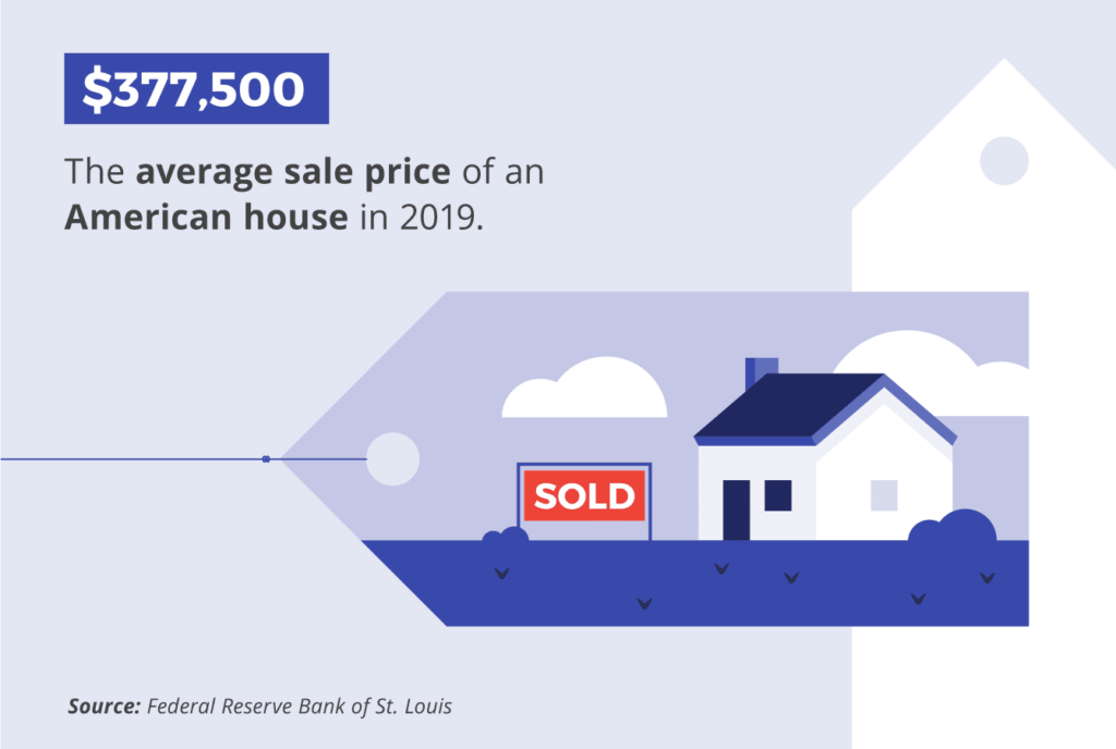 The average sale price of an American house in 2019 was $377,500