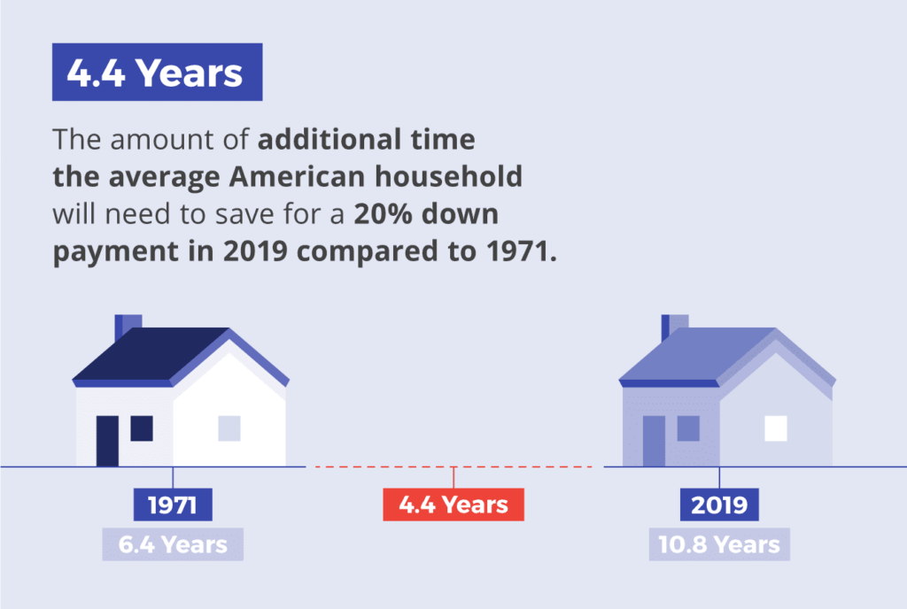 The average American household will need 4.4 years longer to save for a 20% down payment in 2019 compared to 1971