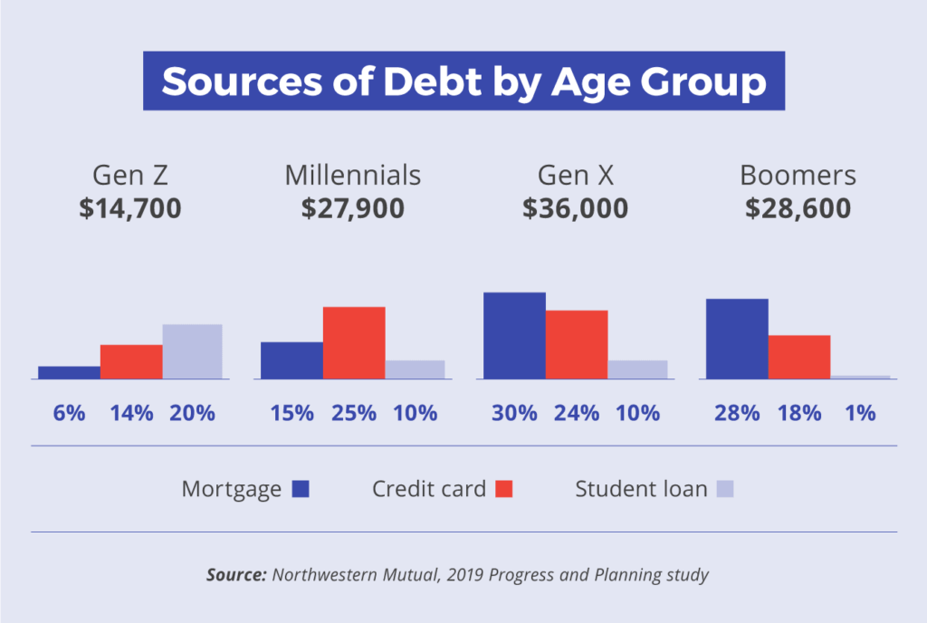 Sources of debt varies by age group