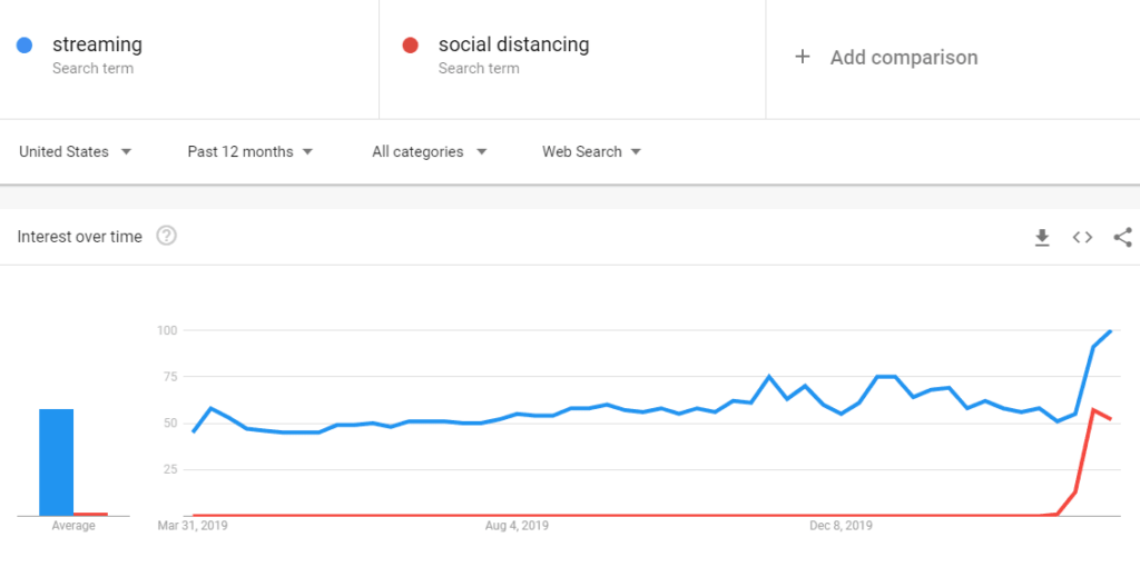 "A snapshot of Google Trends for search words ""streaming"" and ""social distancing"""