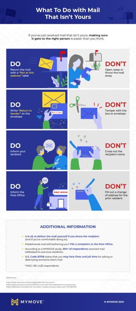 mail infographic