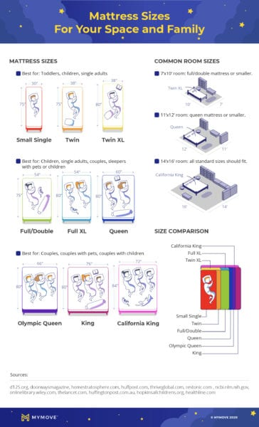 Comparison of bed sizes and mattress sizes
