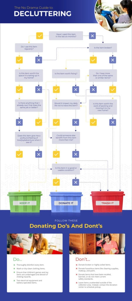Decision tree infographic, decide whether to keep or donate your stuff