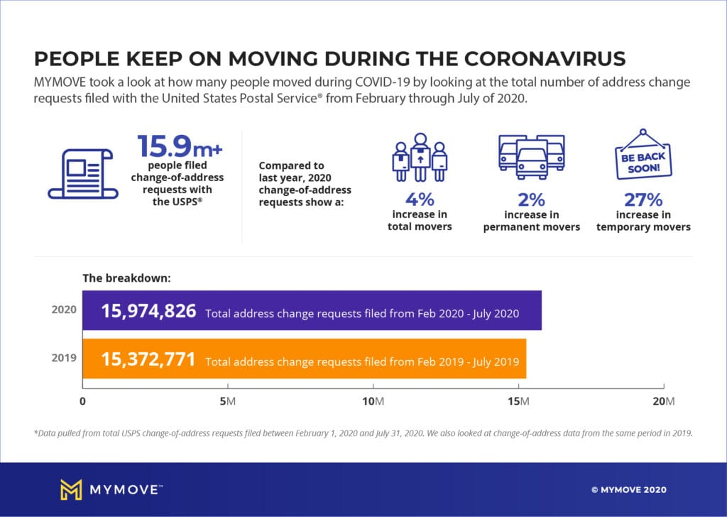 More than 15.9 million people moved from February to July of 2020, at the beginning of the COVID-19 pandemic in the U.S.