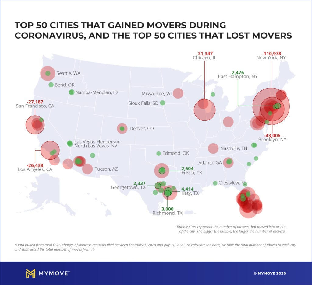 Top 50 cities that gained the most movers, and top 50 cities that lost the most movers.