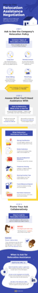 Step-by-step guide to relocation assistance infographic