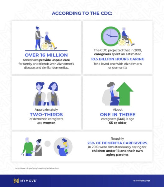 alzheimers infographic with CDC statistics