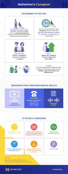 alzheimer's care infographic