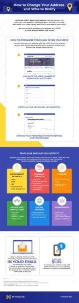 USPS change of address infographic