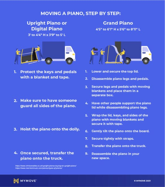 How to move a piano, step by step