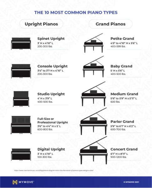 Weight of various types of pianos