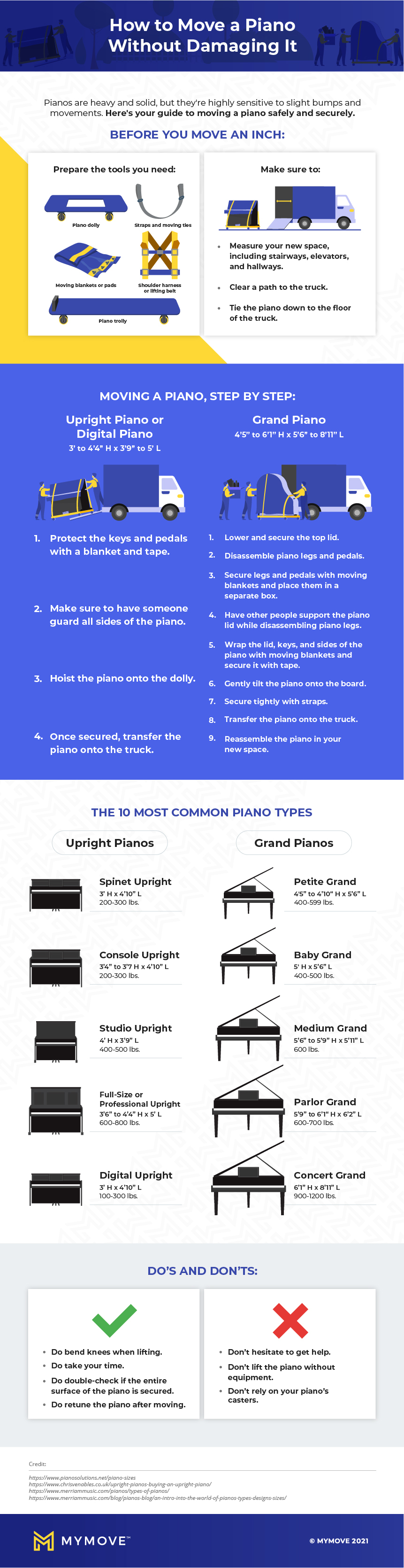 How to move a piano full infographic, step by step